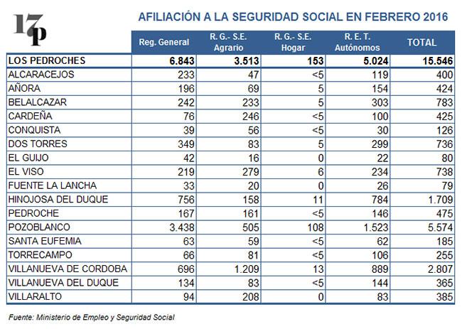 Afiliación a la Seguridad Social en Los Pedroches